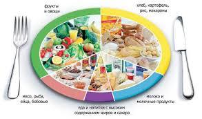 Сбалансированное питание — О самом интересном
